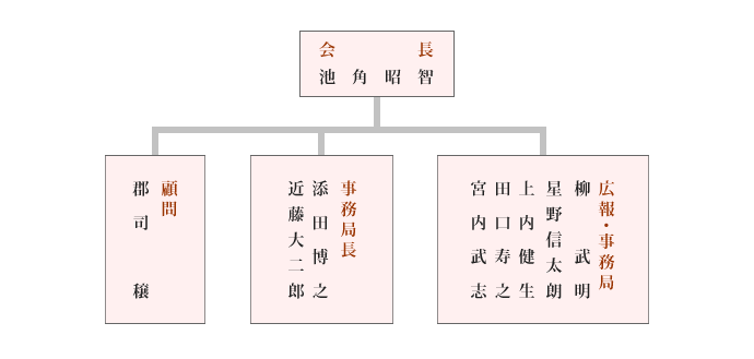 B・M・T SPORTS役員組織図
